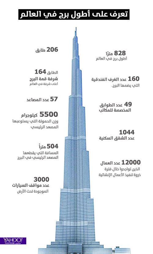 إنفوجرافيك 10 حقائق لا تعرفها عن برج خليفة يمن برس